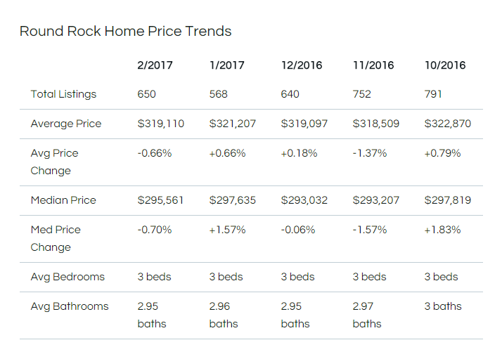 Round Rock Home Price Trends.png