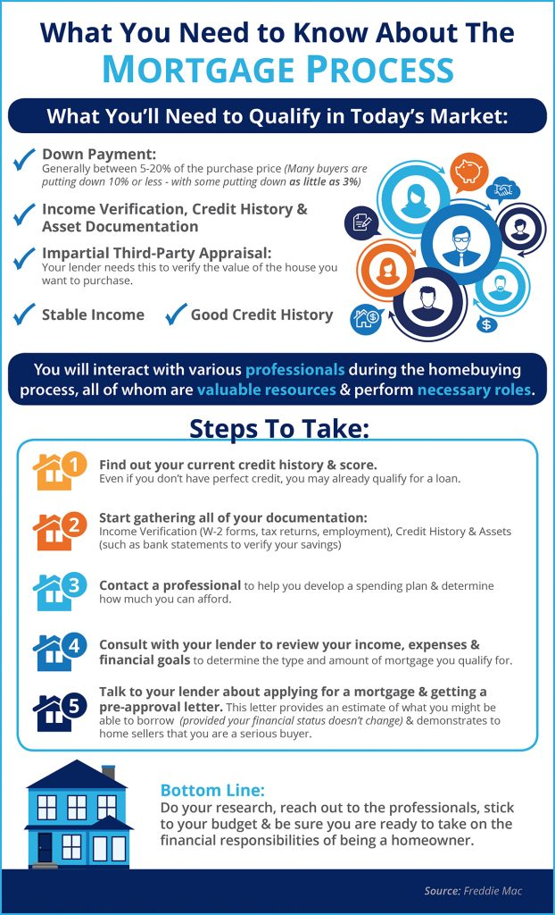 what you shoud know about the mortgage process.jpg