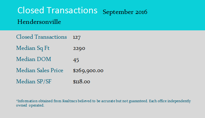 Hendersonville_Closed_Stats_Sept_2016.png