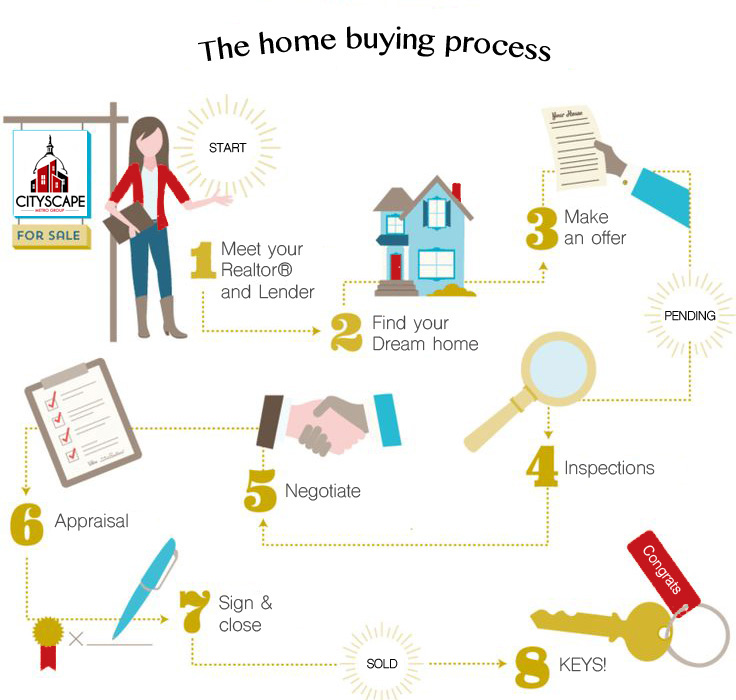 HomebuyingProcess-copy-copy.jpg