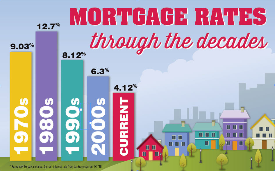 Mortgage-Rates-through-the-decades.jpg