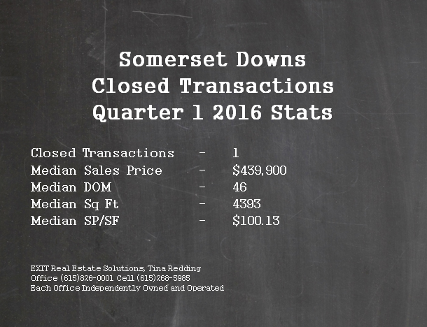 Somerset_Downs_Qtr_1_Stats_2016.png
