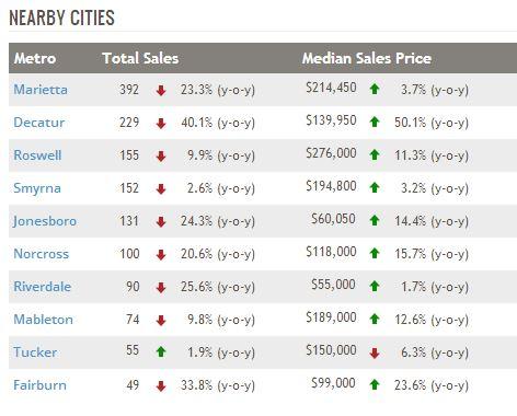 Realty Trac Market Stats