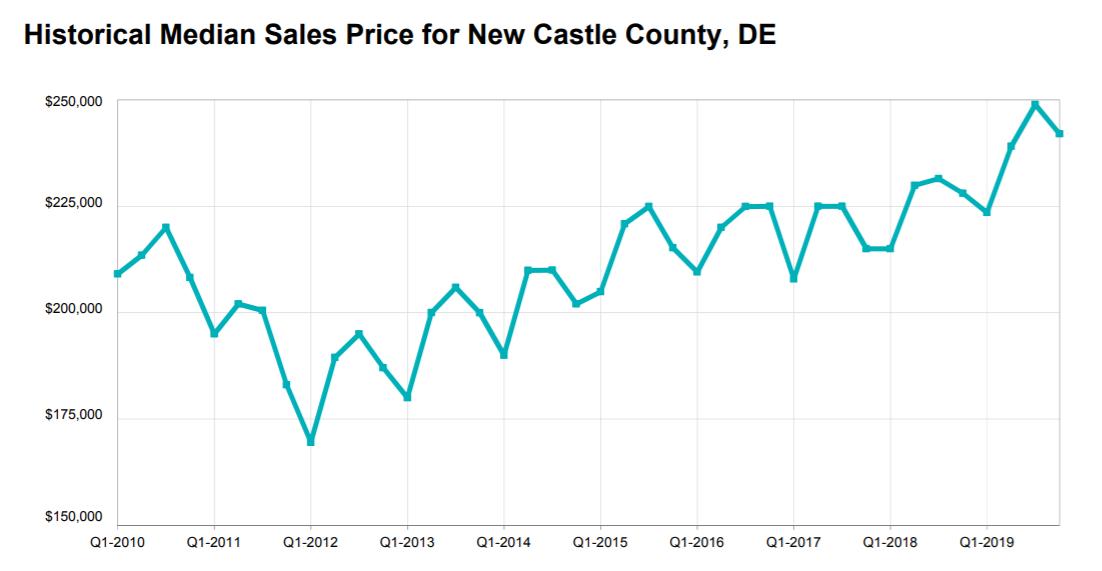 median sales price ncc.PNG