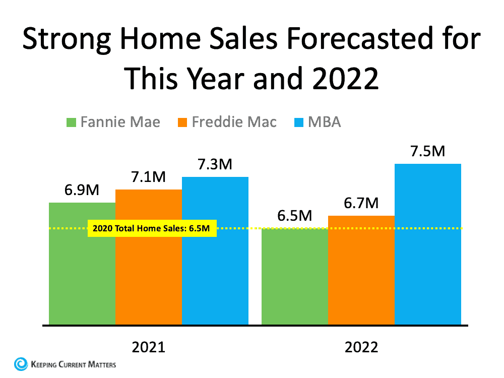 Strong Home Sales.png
