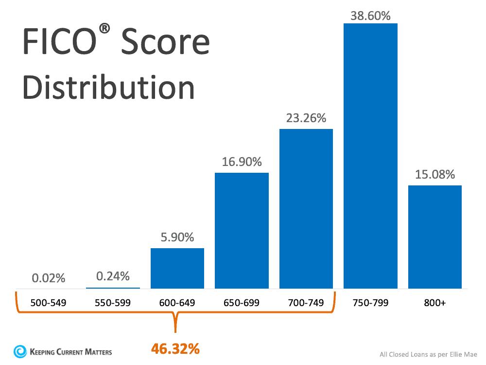 FICO Score.png