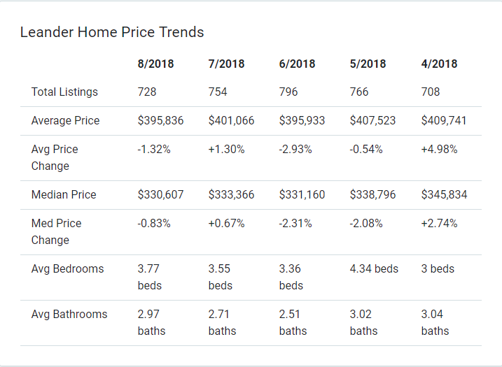 leander home price trends 2018.png