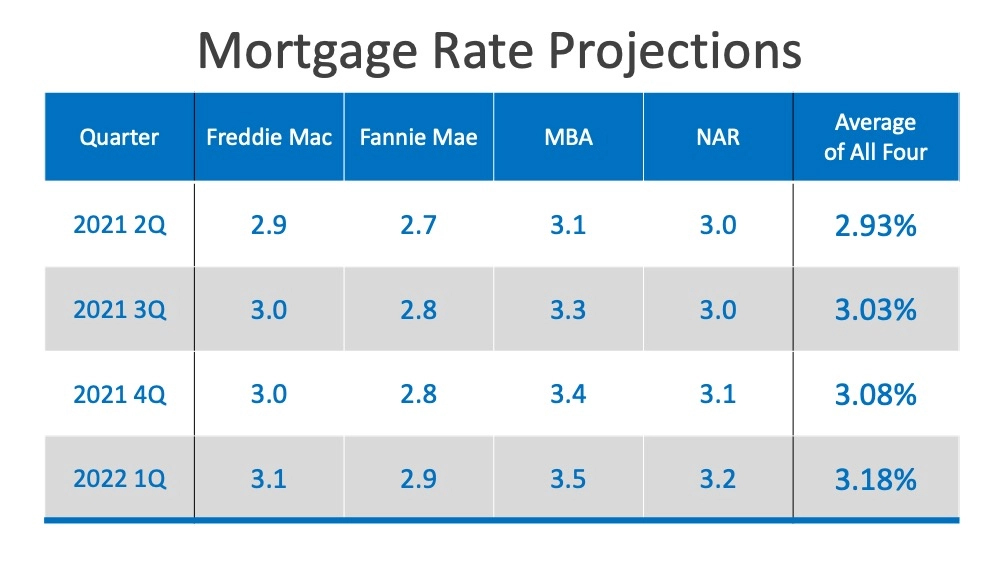 Will Low Mortgage Rates Continue through 20213.jpg