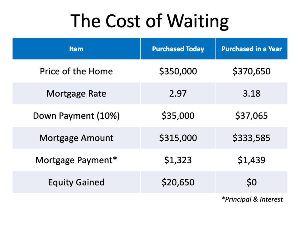 How Smart Is It to Buy a Home Today2.PNG