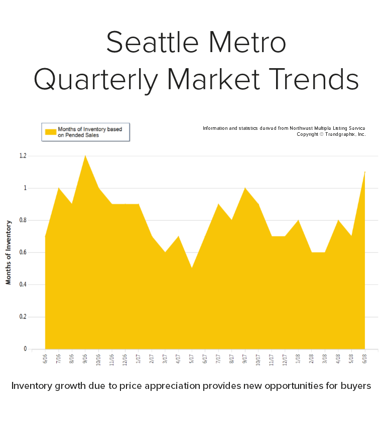 Blog-Graph-for-Seattle-Metro.png