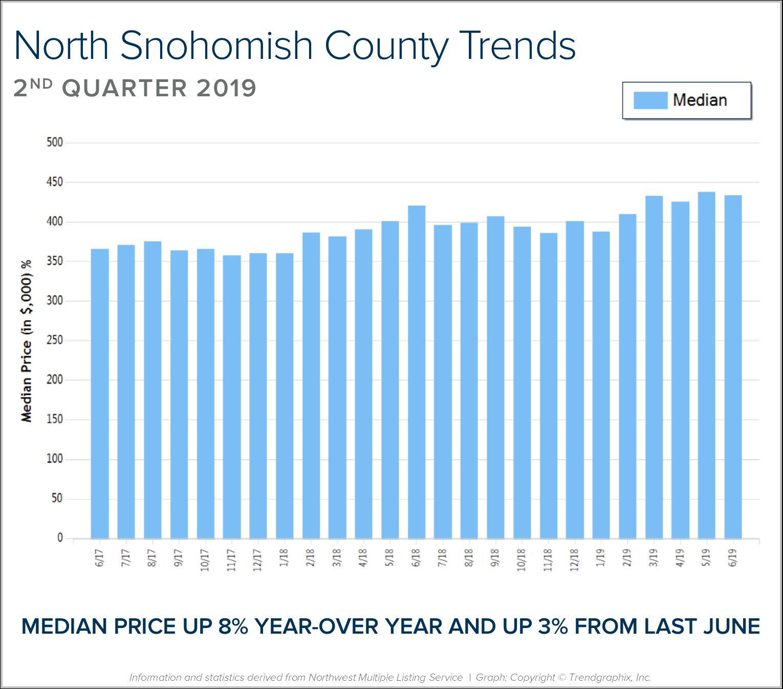 North Snohomish BLOG Graph.png