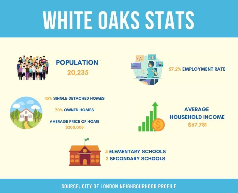 WHITE OAKS IN LONDON ONTARIO