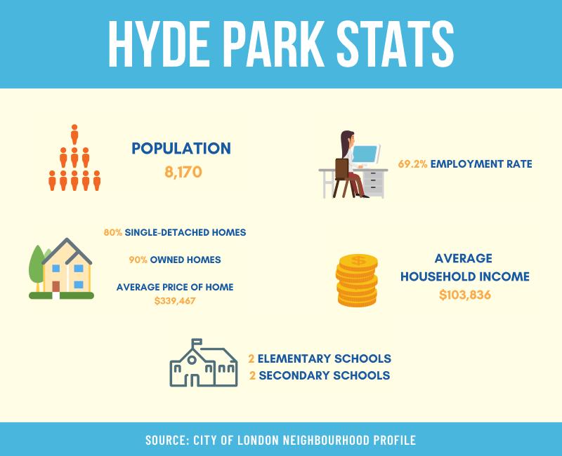 HYDE PARK IN LONDON ONTARIO
