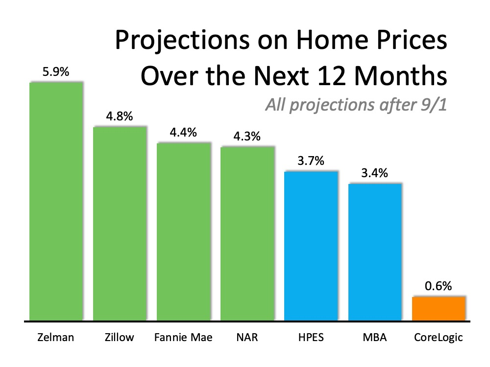 Where Are Home Values Headed Over the Next 12 Months2.jpg