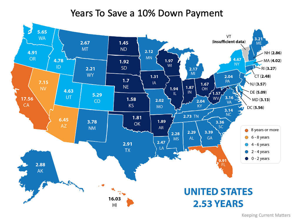 How Much Time Do You Need To Save for a Down Payment2.png