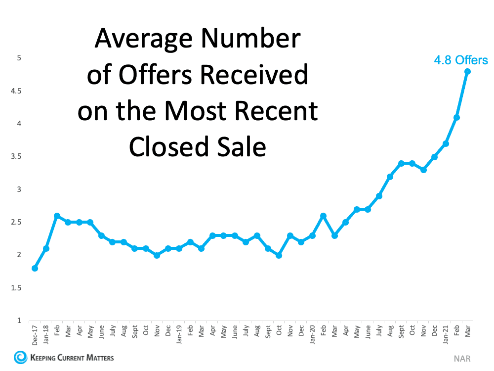 Average Number Offers.png