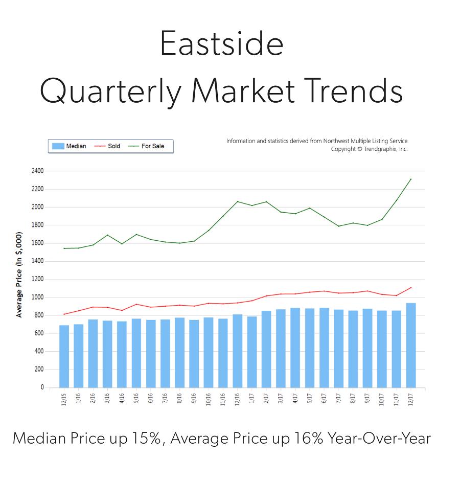 Q4-2017-Eastside-Graph.png
