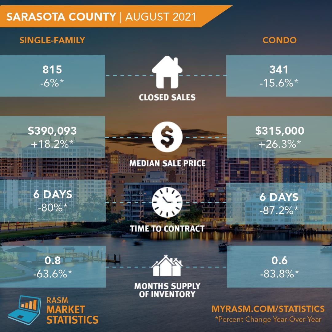 August-2021-Stats-Graphic-Sarasota.jpg