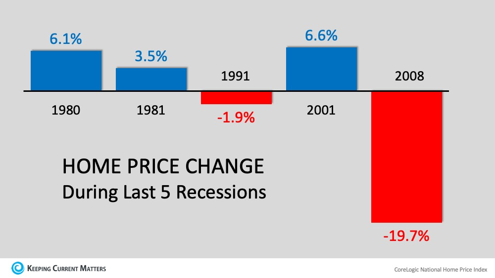 Home Price Change Recessions.jpg