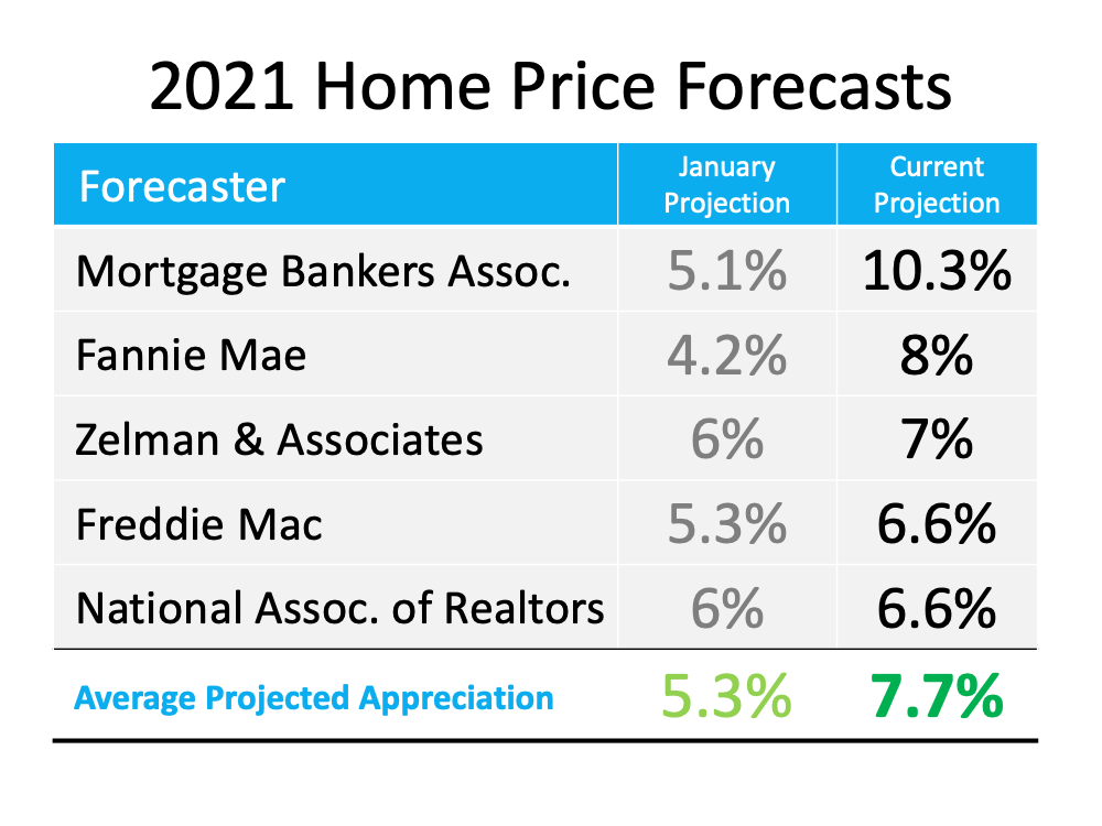 Is Home Price Appreciation Accelerating Again2.png