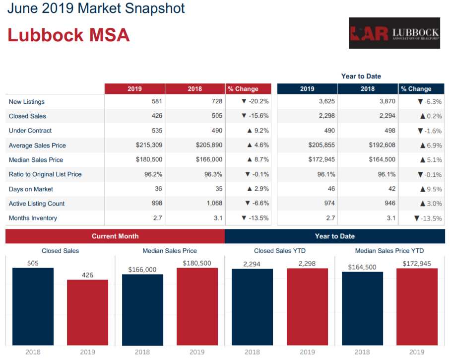 June Market Stats from Lubbock Apartment Association.PNG