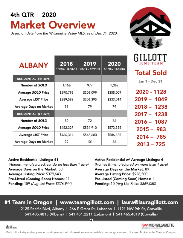 4th Qtr Albany 2020.png