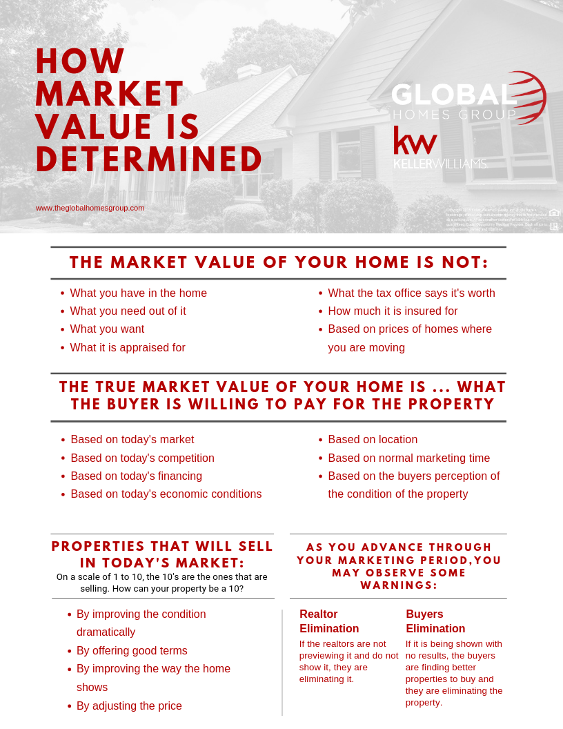 How Is Market Value Determined?
