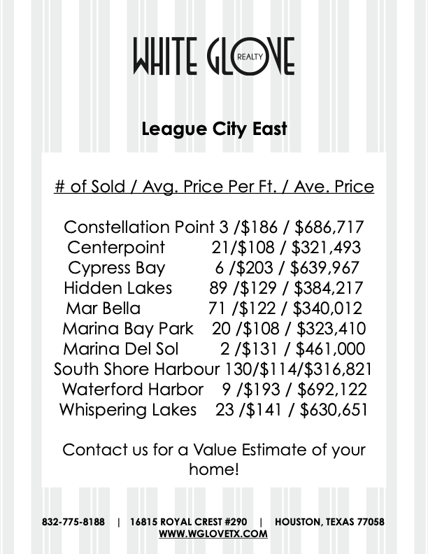 League City East 2019 Market Activity