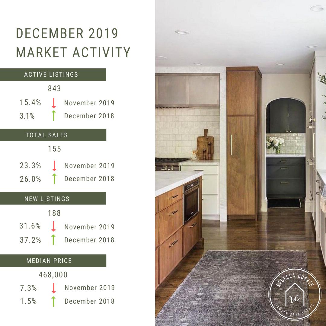 December Market Activity.png