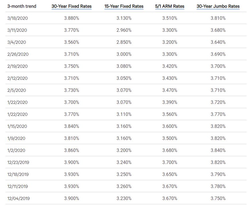 Current Rates.JPG