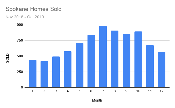 Spokane Homes Sold.png