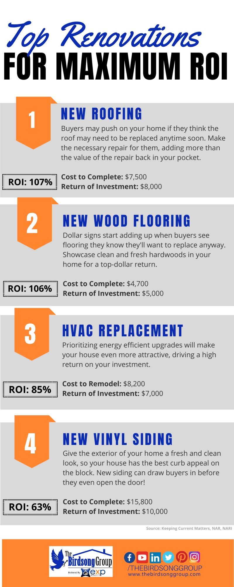 Top Renovations for maximum roi blog.png