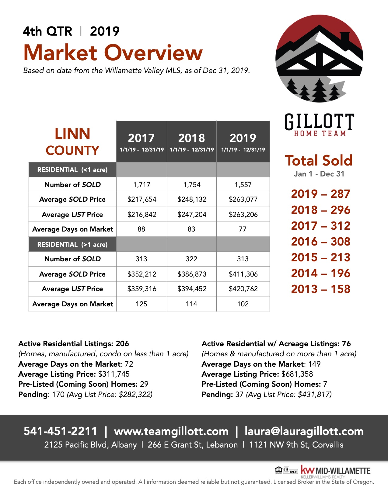 Linn County Market Sats 2019 4th Qrt.jpeg