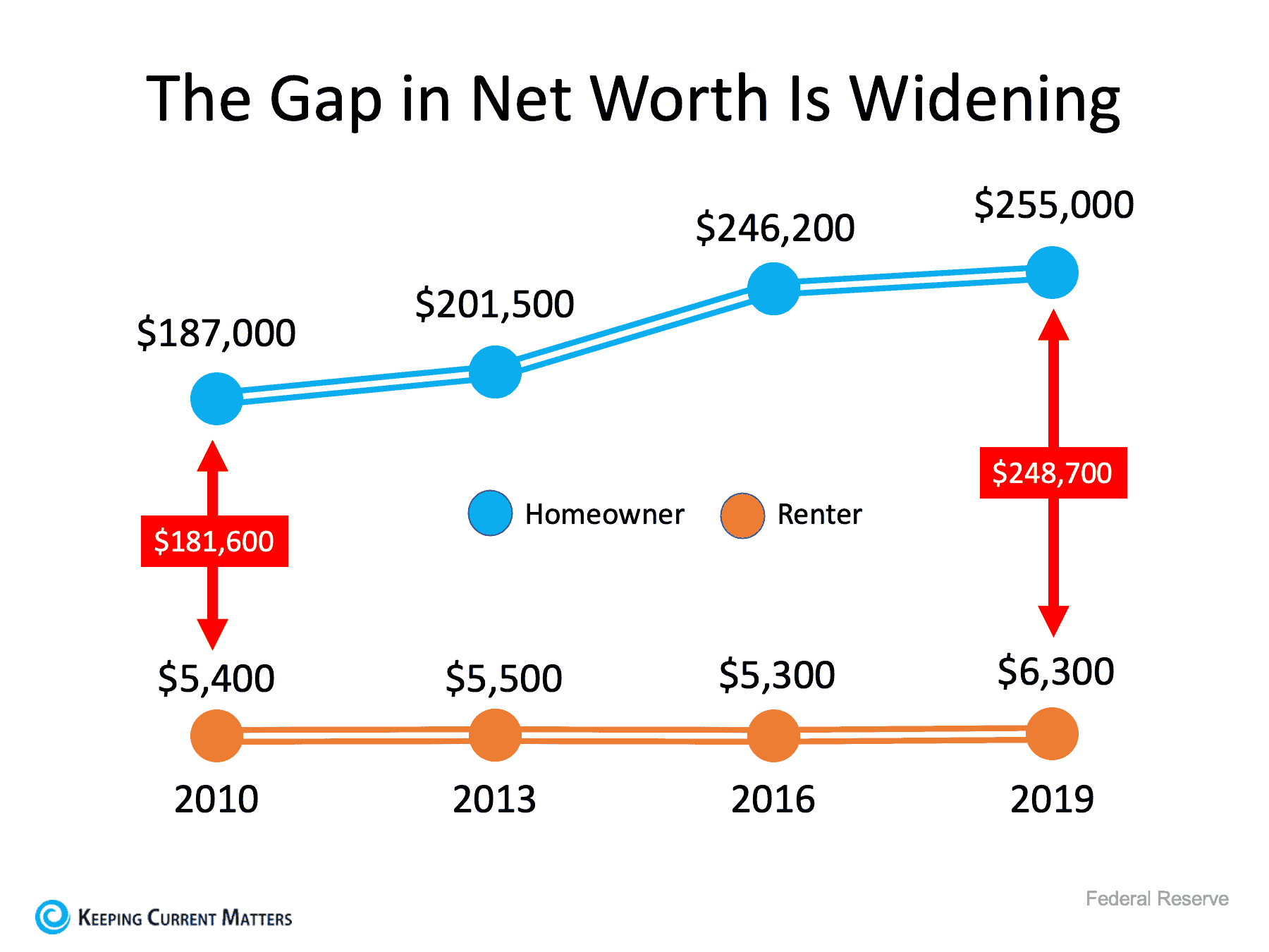 The Gap in Net Worth.png