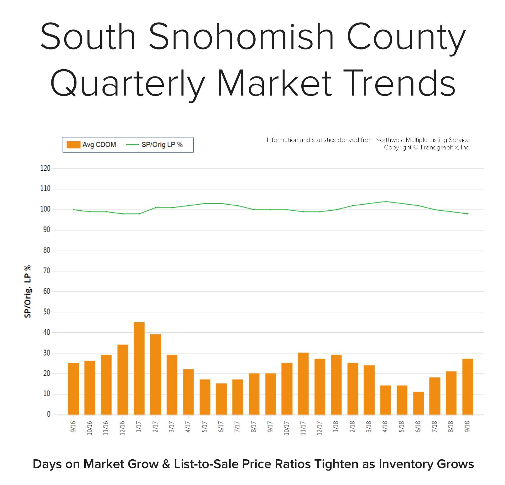 Blog-Graph-South-Snohomish-Q3.png