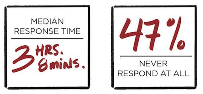 Lead Response time 02.jpg