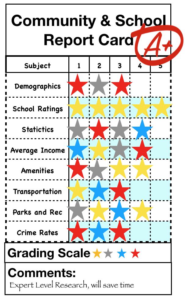 Community & School Report Card