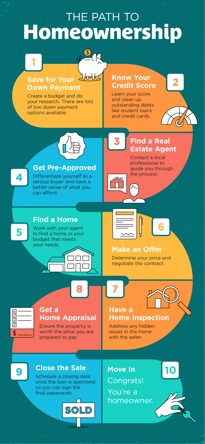 The Path to Homeownership [INFOGRAPHIC].png