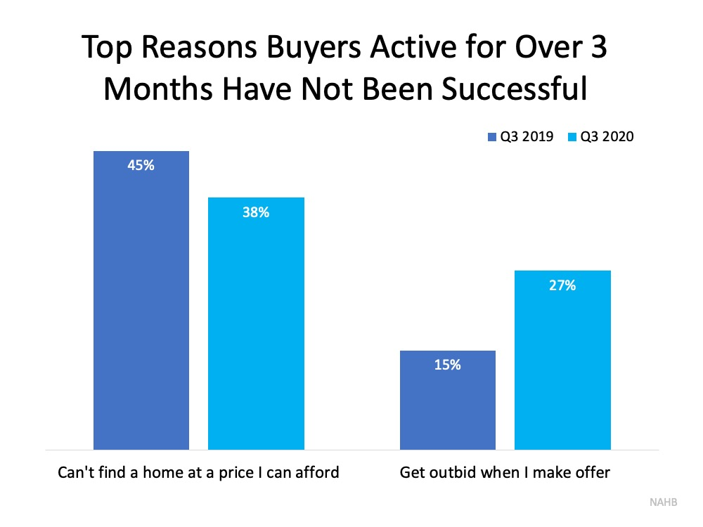 Don't Let Buyer Competition Keep You from Purchasing a Home2.jpg