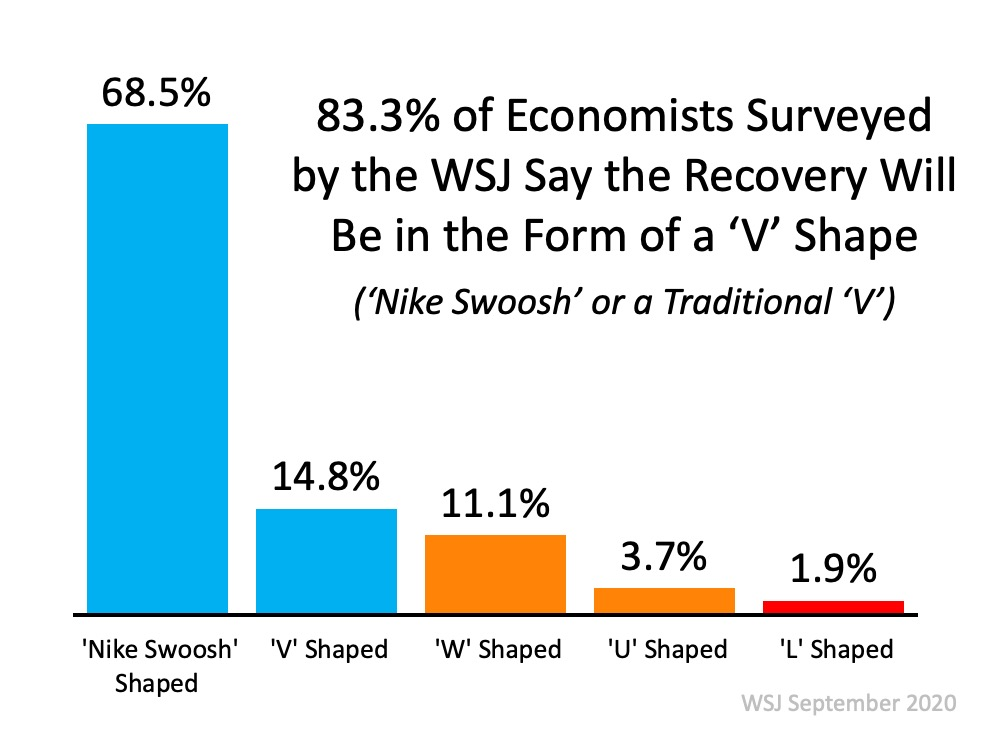 Is the Economic Recovery Beating All Projections2.jpg