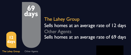 The Lahey Group Sells Homes 5.75x Faster than your typical agent