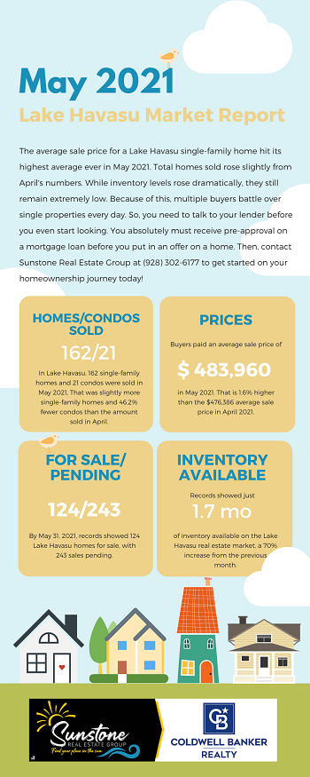 Even though inventory levels rose last month, they still have not risen enough to satisfy buyer demand. This drove the average sale price of a single-family home to its highest point ever, according to the Lake Havasu Market Report for May 2021.