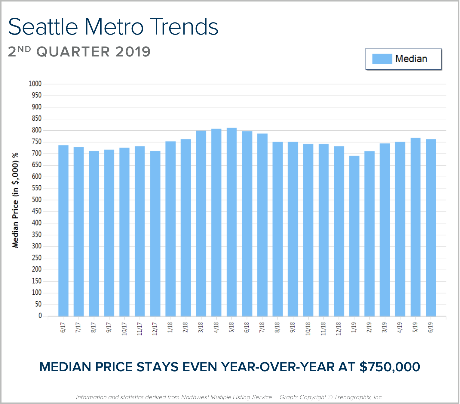 Seattle Metro BLOG Graph.png