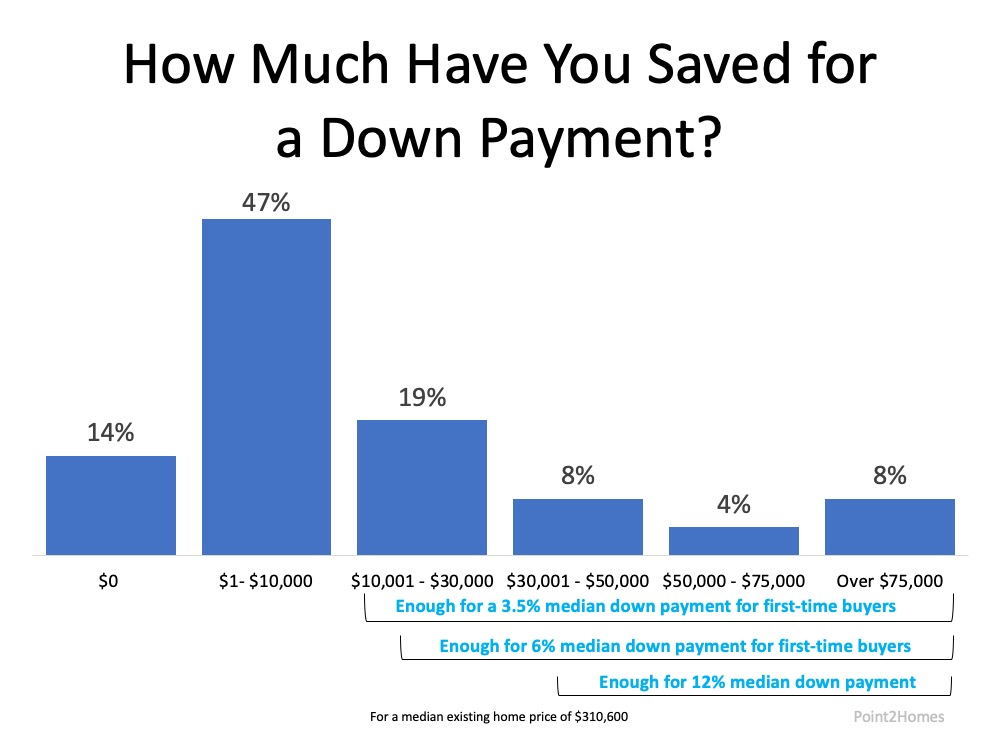 Do You Have Enough Money Saved for a Down Payment3.jpg