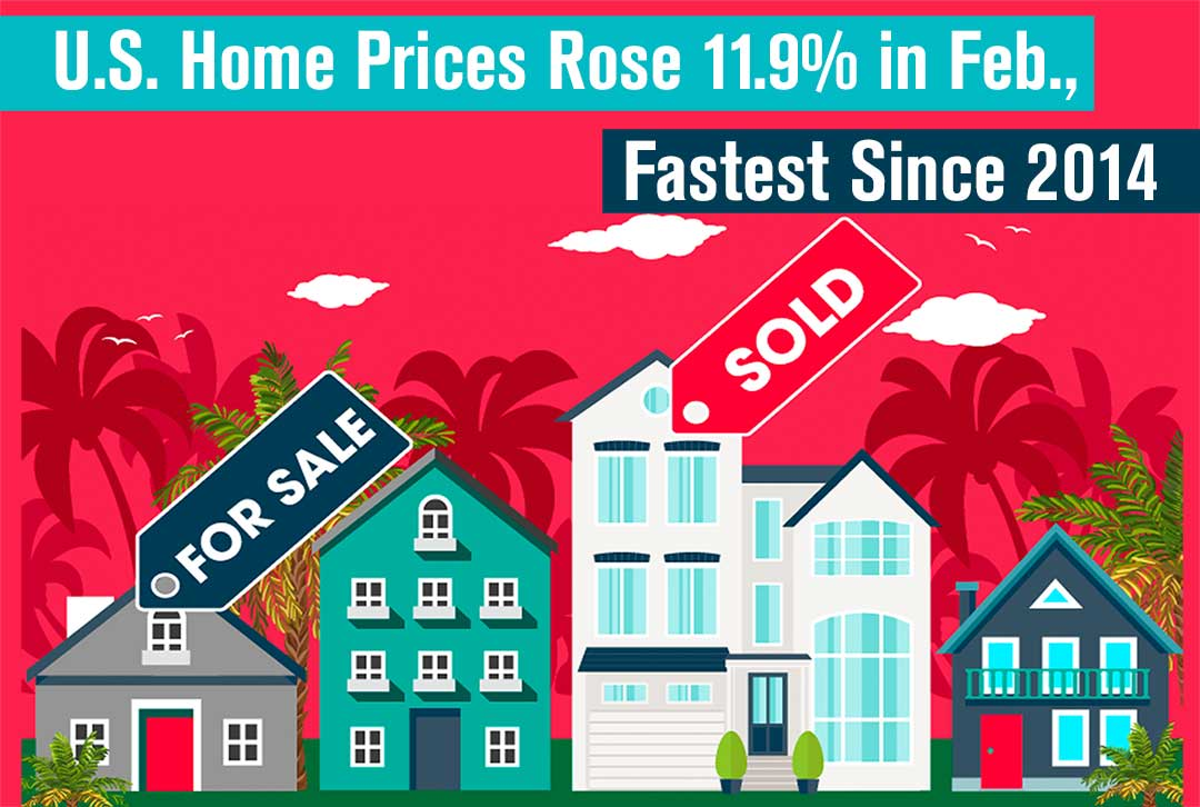U.S. Home Prices Rose 11.9% in Feb., Fastest Since 2014