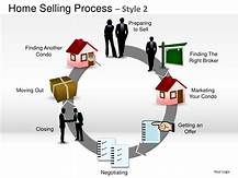 What are the first steps of selling my home