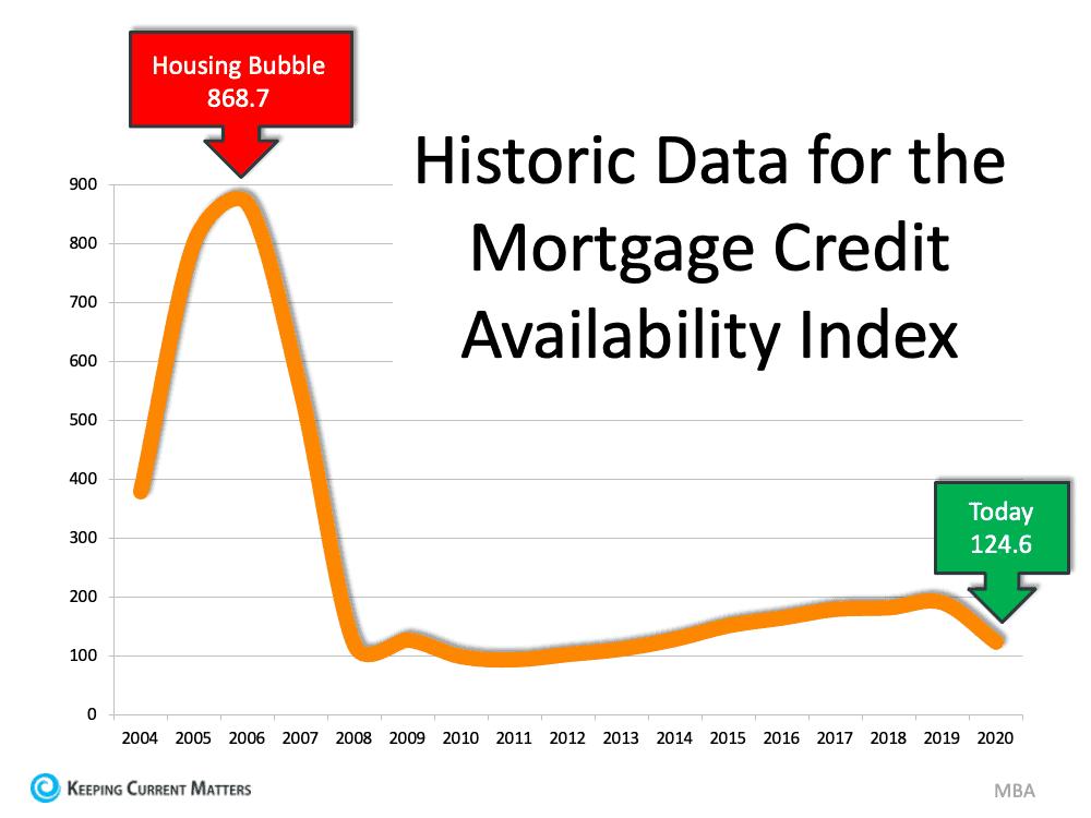 Historic Mortgage Credit.png