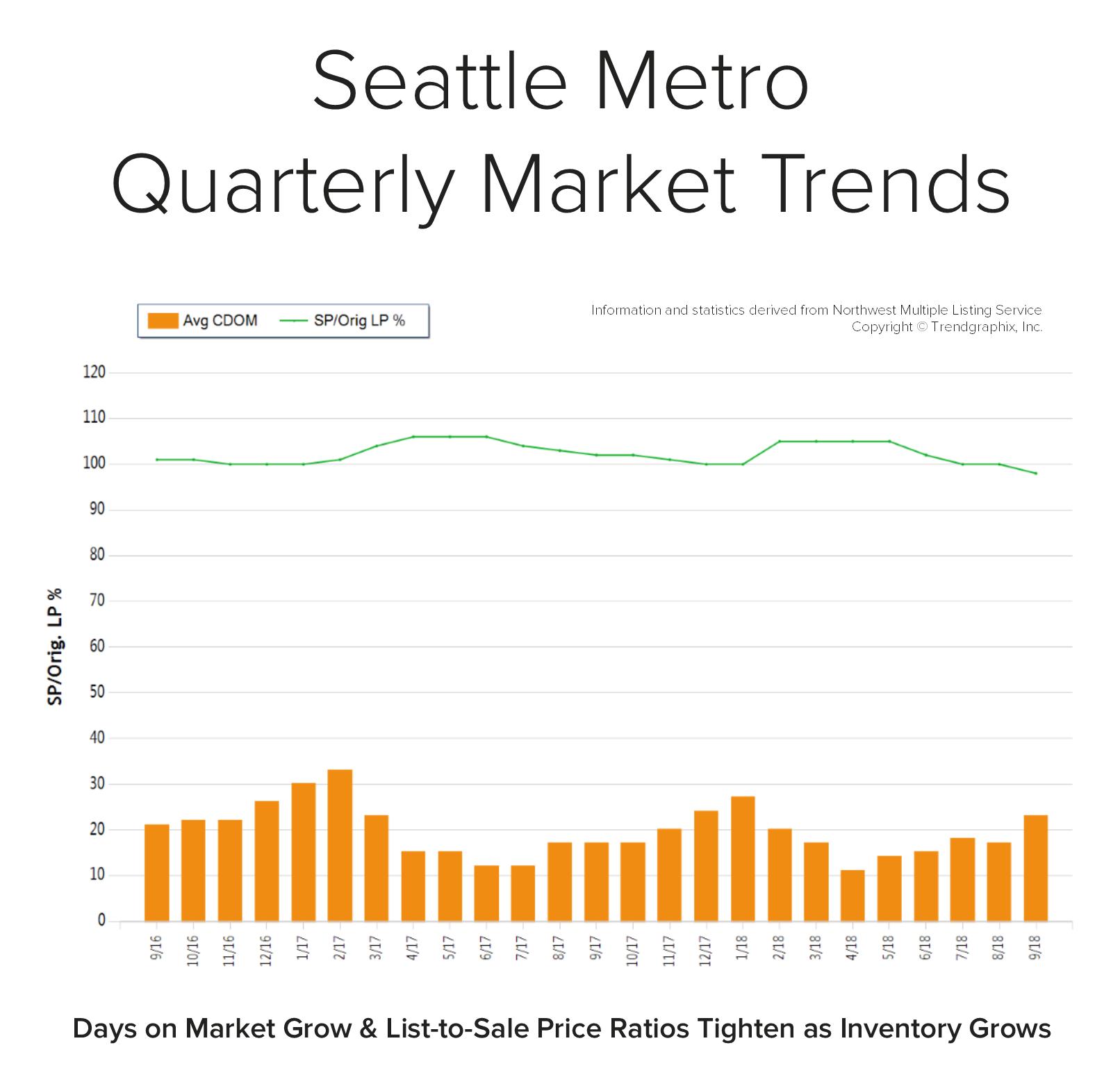 Blog-Graph-Seattle-Metro-Q3.png