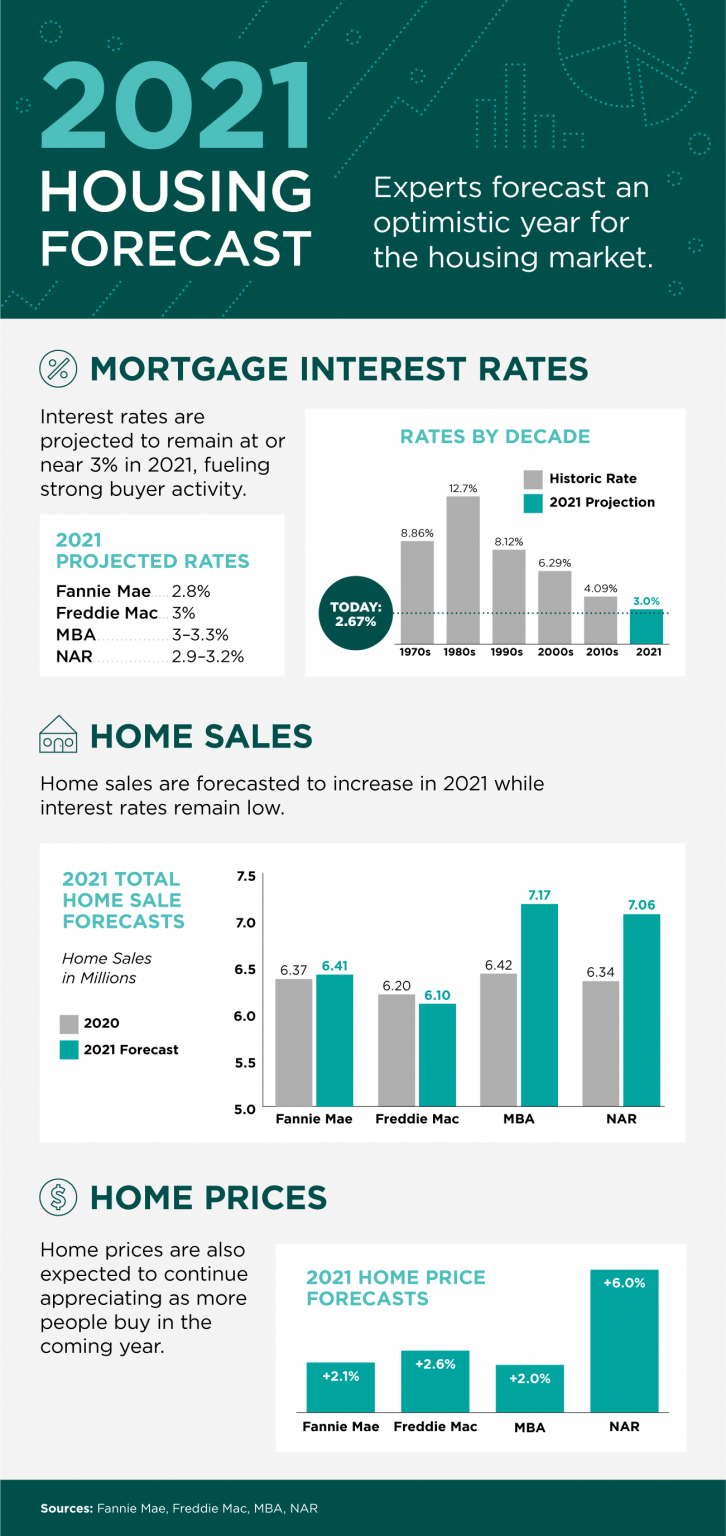 2021 Housing Forecast [INFOGRAPHIC].png