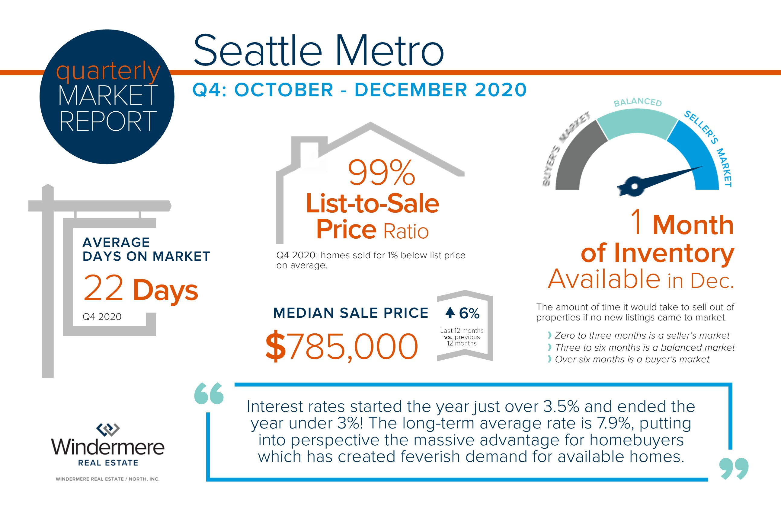 Seattle Metro Quarterly Market Trends – Q4 2020